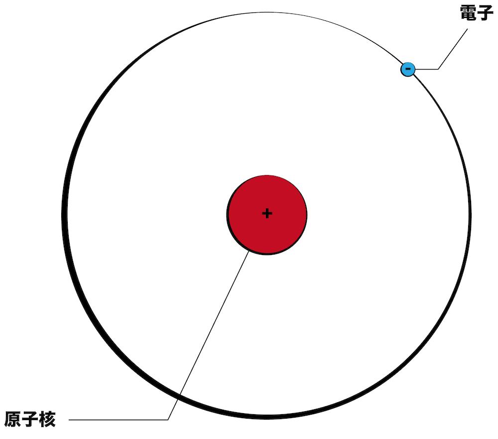 原子の構造!陽子・中性子・電子...
