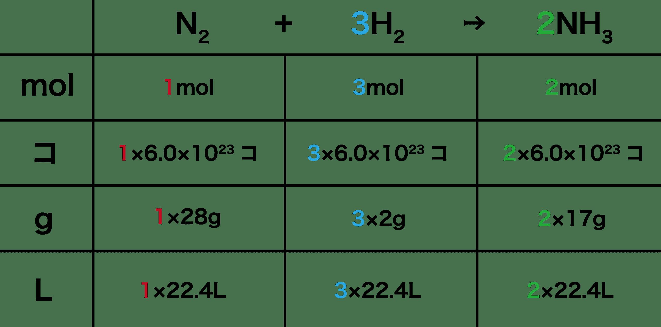 高校化学「化学反応式の作り方・...