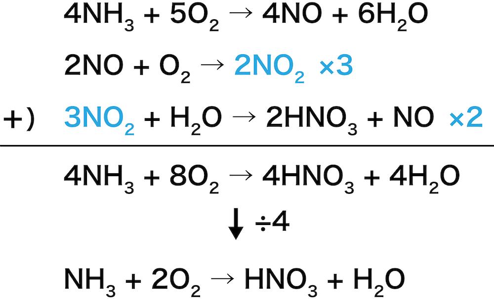 作り方 硝酸