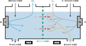ナトリウム 水 作り方 酸化