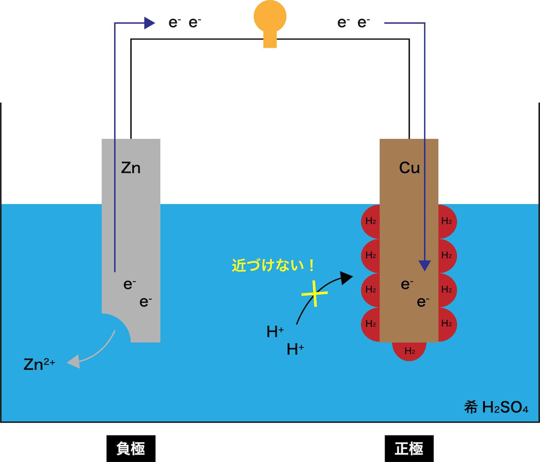 ボルタ電池とは?仕組み・各極の反応・分極の理由などを図で ...