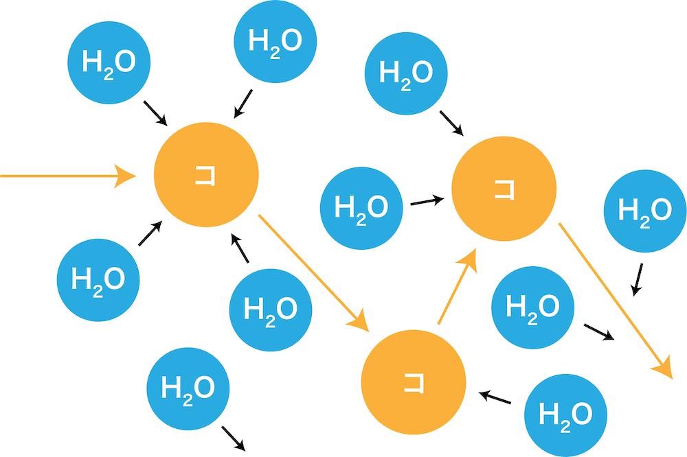 ブラウン運動とチンダル現象 | 化学のグルメ