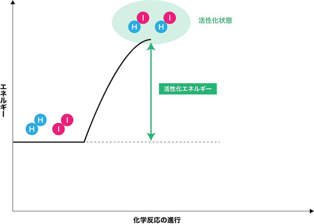 化 エネルギー 活性