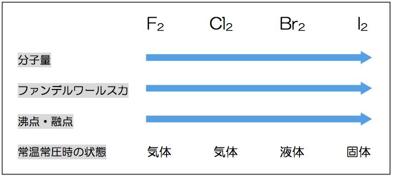 ハロゲン 化 水素 沸点