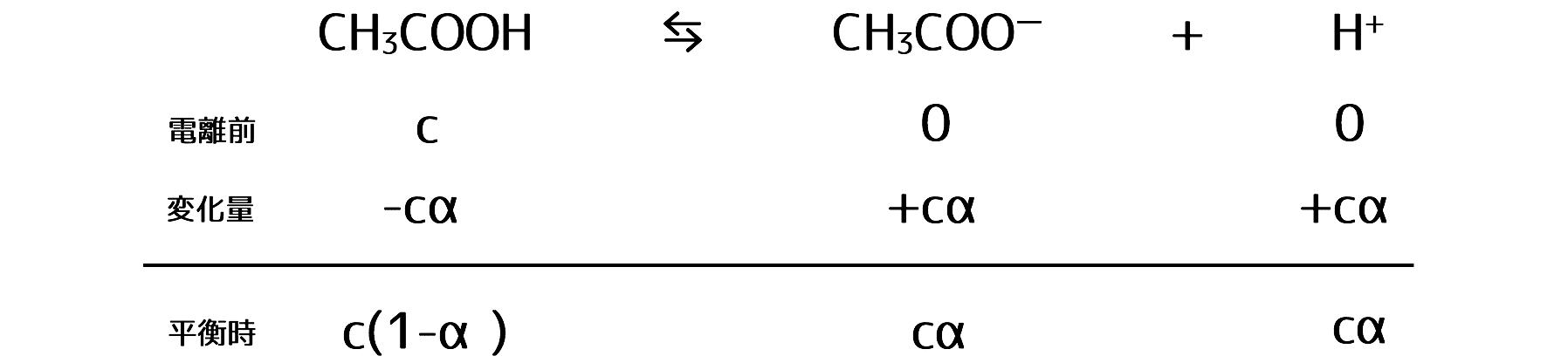 式 アンモニア 電離