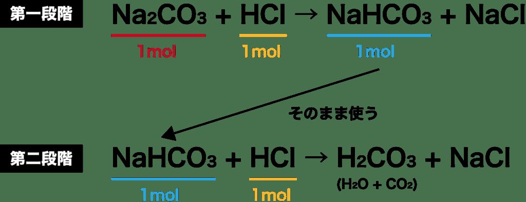 炭酸 ナトリウム 化学 反応 式