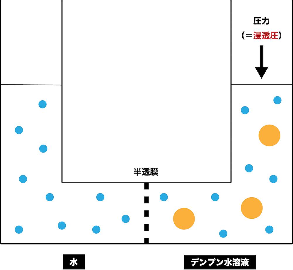 計算 浸透 圧 浸透圧とは何か? わかりやすく簡単な説明と少し踏み込んだ話