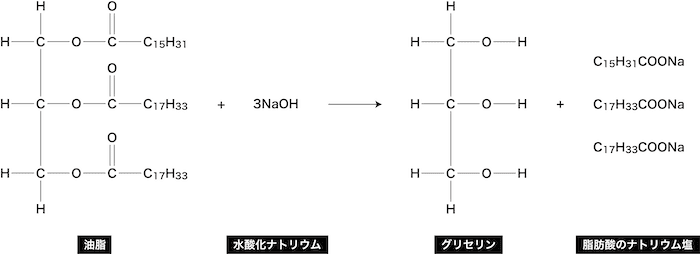 ナトリウム 分子量 酸化 水