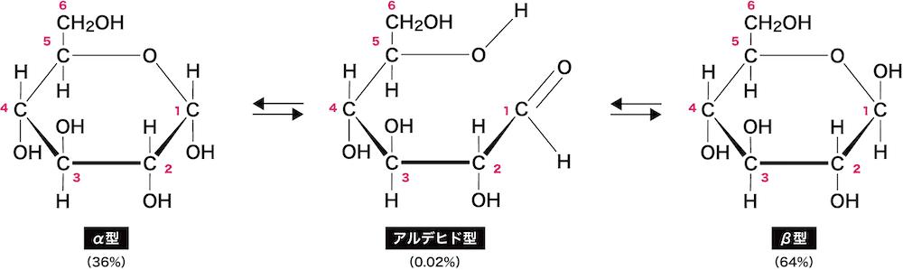 単糖類(分類・構造・性質・二糖や多糖との関係性など) - 化学のグルメ