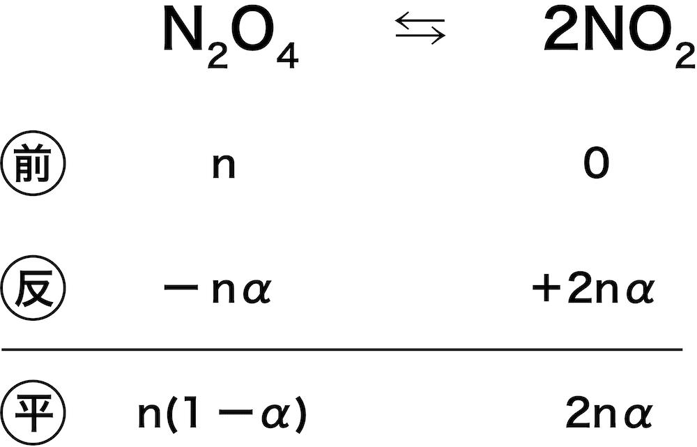 平衡 定数 求め 方
